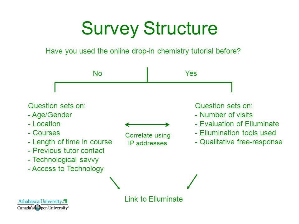 Survey Structure Have you used the online drop-in chemistry tutorial before.