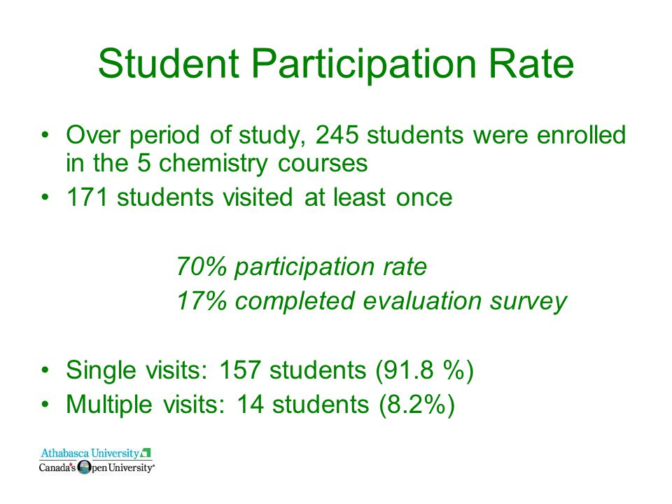 Student Participation Rate Over period of study, 245 students were enrolled in the 5 chemistry courses 171 students visited at least once 70% participation rate 17% completed evaluation survey Single visits: 157 students (91.8 %) Multiple visits: 14 students (8.2%)