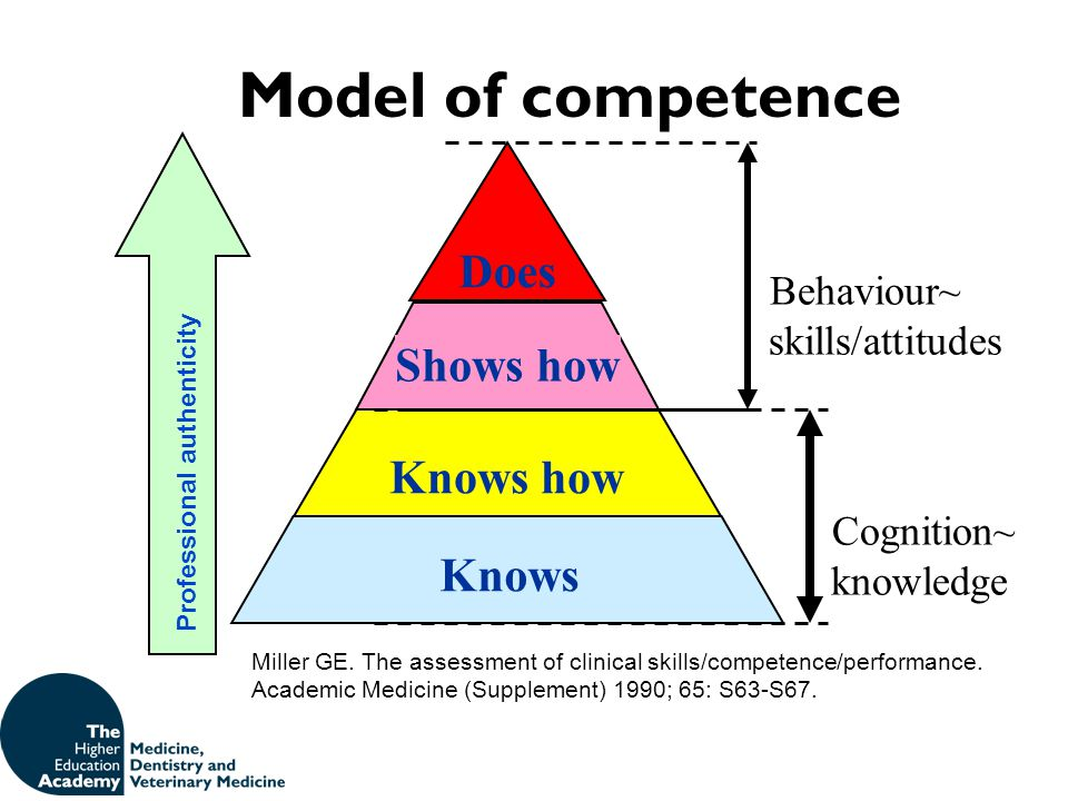 Knows Knows how Shows how Behaviour~ skills/attitudes Cognition~ knowledge Model of competence Miller GE. The assessment of clinical skills/competence