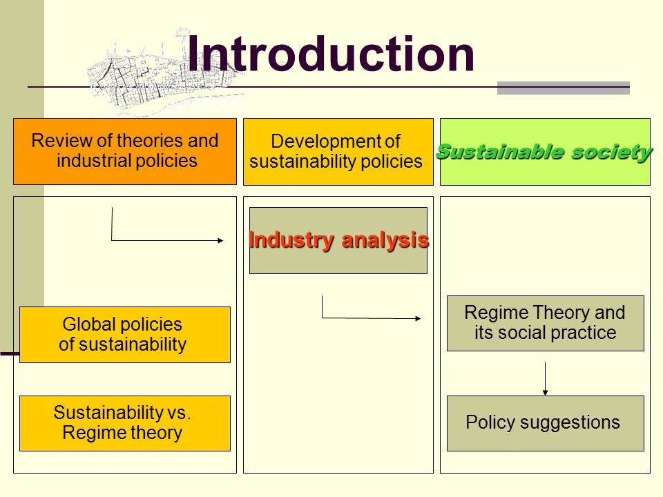 Review of theories and industrial policies Industry analysis Regime Theory and its social practice Policy suggestions Development of sustainability policies Sustainable society Sustainability vs.