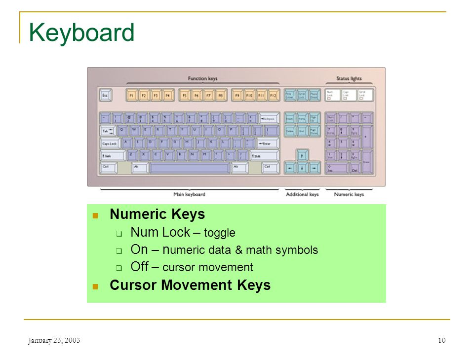 January 23, 20039 Keyboard Function Keys Give commands Software specific Main Keyboard Typewriter keys Special command keys