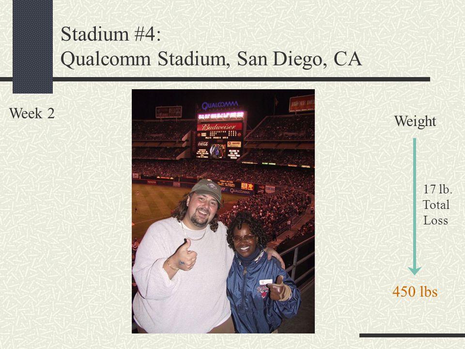 Stadium #4: Qualcomm Stadium, San Diego, CA Week 2 Weight 17 lb. Total Loss 450 lbs