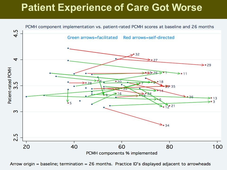 Patient Experience of Care Got Worse