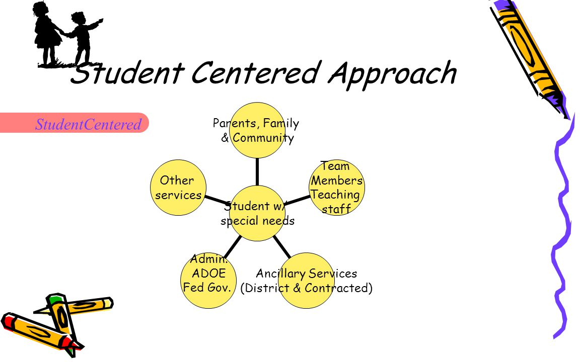 Student Centered Approach Student w/ special needs Parents, Family & Community Team Members Teaching staff Ancillary Services (District & Contracted) Admin.