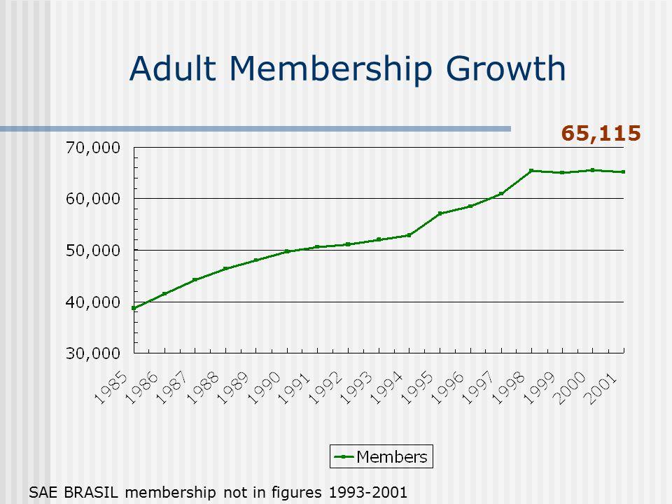 Adult Membership Growth 65,115 SAE BRASIL membership not in figures 1993-2001