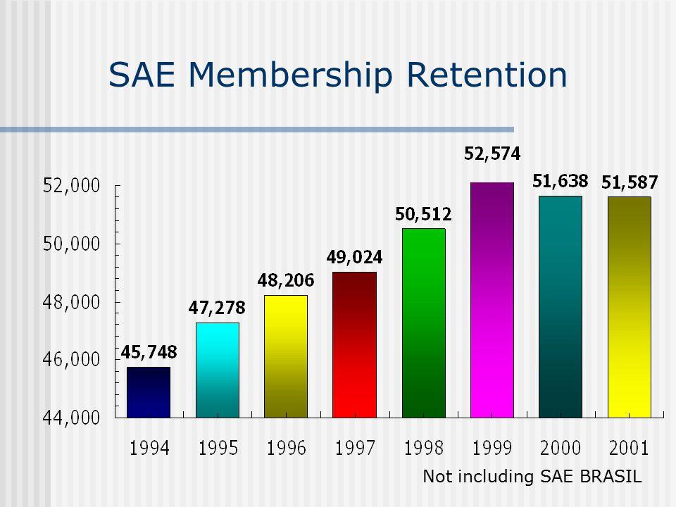 SAE Membership Retention Not including SAE BRASIL