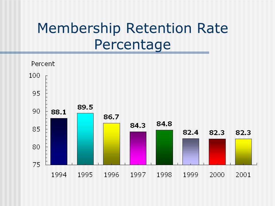 Membership Retention Rate Percentage