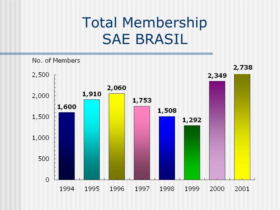 Total Membership SAE BRASIL