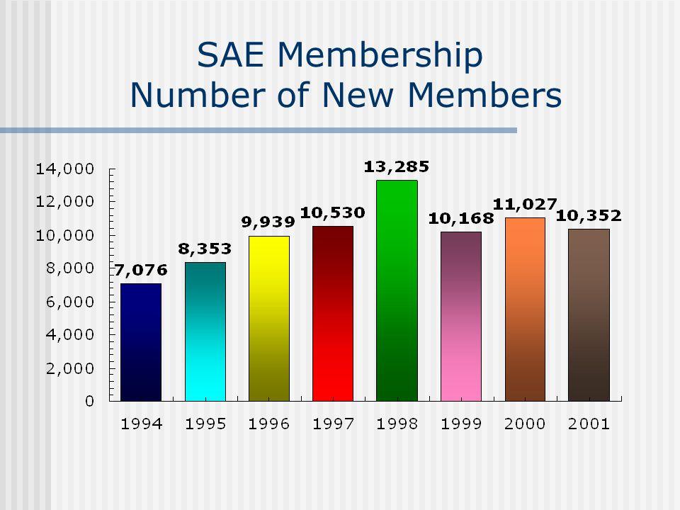 SAE Membership Number of New Members