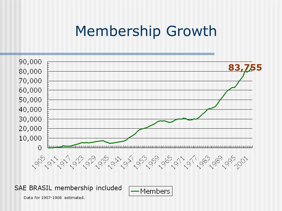 Membership Growth 83,755 SAE BRASIL membership included Data for 1907-1908 estimated.