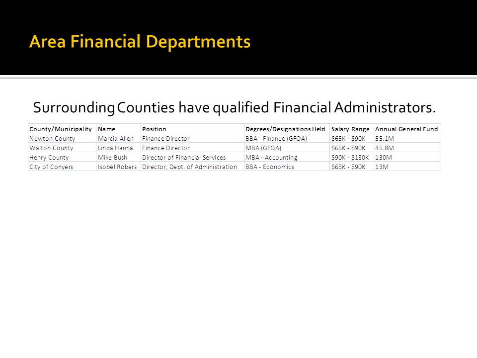 Surrounding Counties have qualified Financial Administrators.