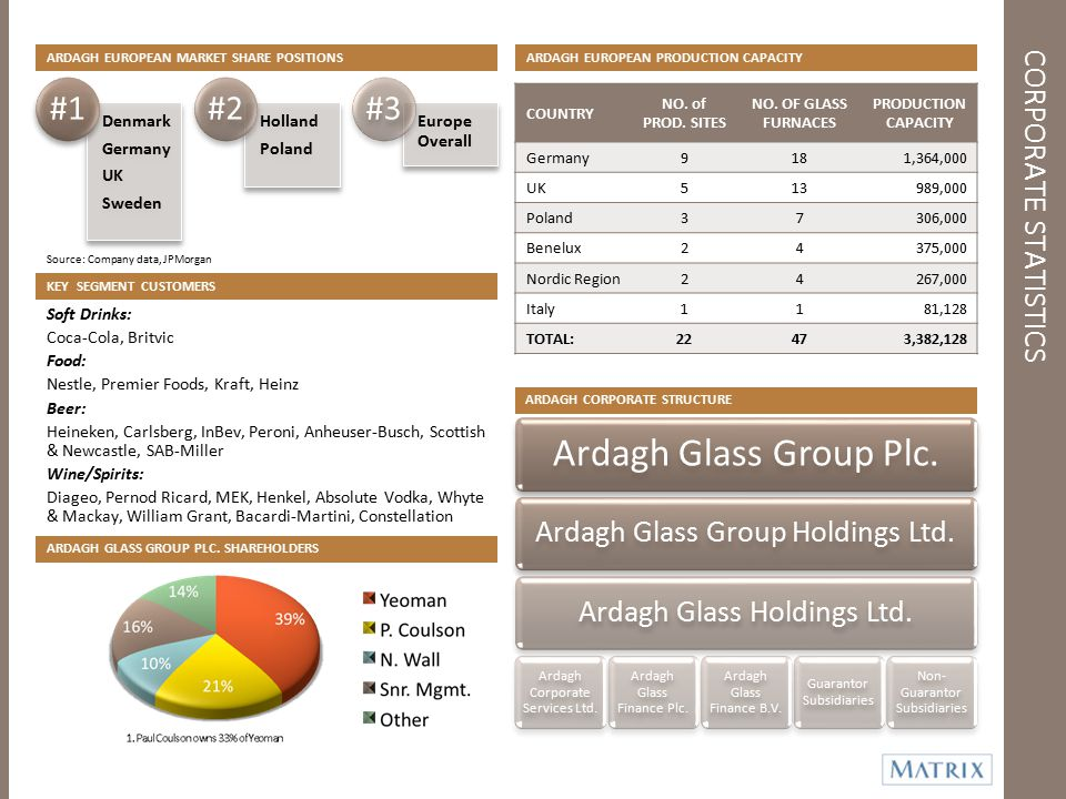 CORPORATE STATISTICS ARDAGH EUROPEAN MARKET SHARE POSITIONS KEY SEGMENT CUSTOMERS ARDAGH GLASS GROUP PLC. SHAREHOLDERS ARDAGH EUROPEAN PRODUCTION CAPA
