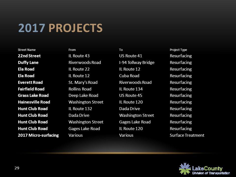2017 PROJECTS 29 Street NameFromToProject Type 22nd StreetIL Route 43US Route 41Resurfacing Duffy LaneRiverwoods RoadI-94 Tollway BridgeResurfacing Ela RoadIL Route 22IL Route 12Resurfacing Ela RoadIL Route 12Cuba RoadResurfacing Everett RoadSt.