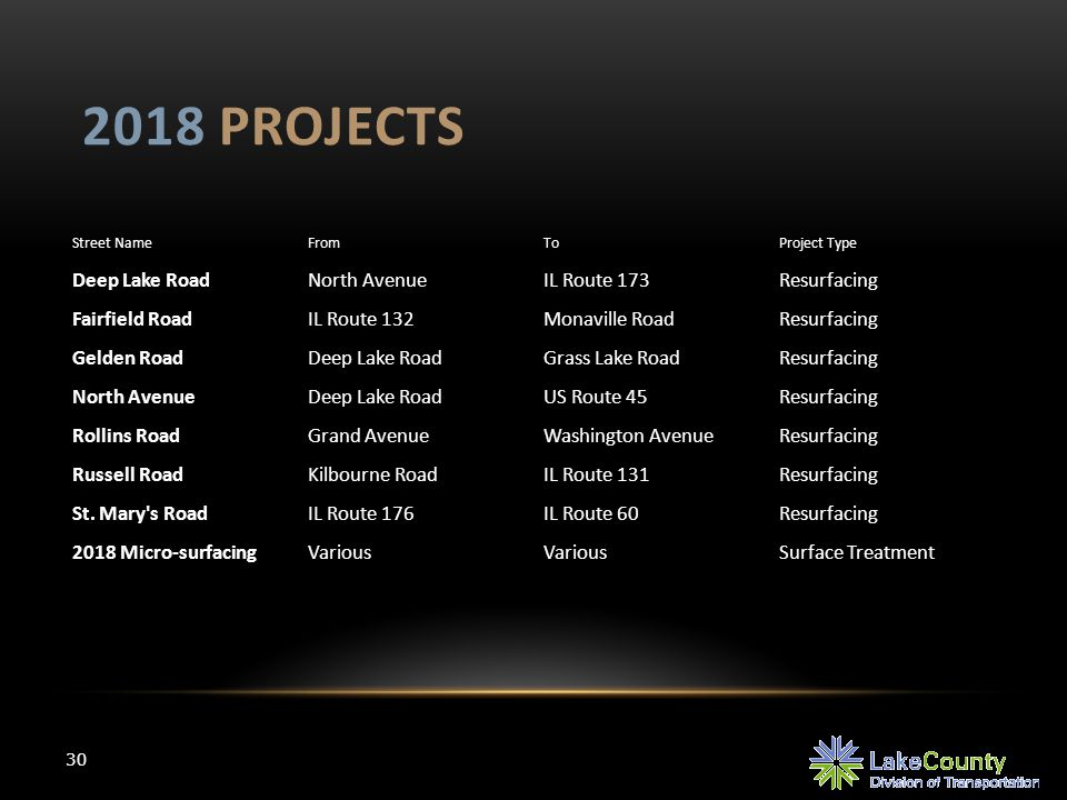 2018 PROJECTS 30 Street NameFromToProject Type Deep Lake RoadNorth AvenueIL Route 173Resurfacing Fairfield RoadIL Route 132Monaville RoadResurfacing G