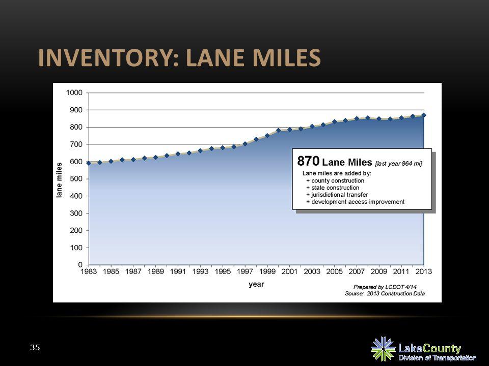 INVENTORY: LANE MILES 35
