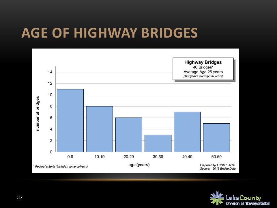 AGE OF HIGHWAY BRIDGES 37