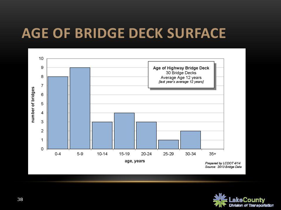 AGE OF BRIDGE DECK SURFACE 38