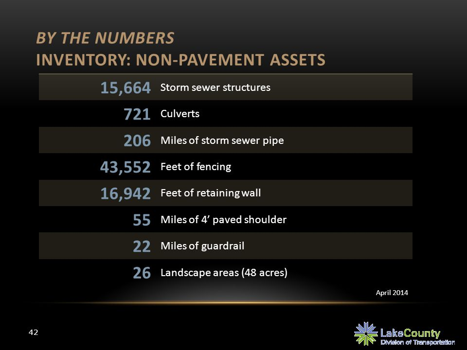BY THE NUMBERS INVENTORY: NON-PAVEMENT ASSETS 42 15,664 Storm sewer structures 721 Culverts 206 Miles of storm sewer pipe 43,552 Feet of fencing 16,94