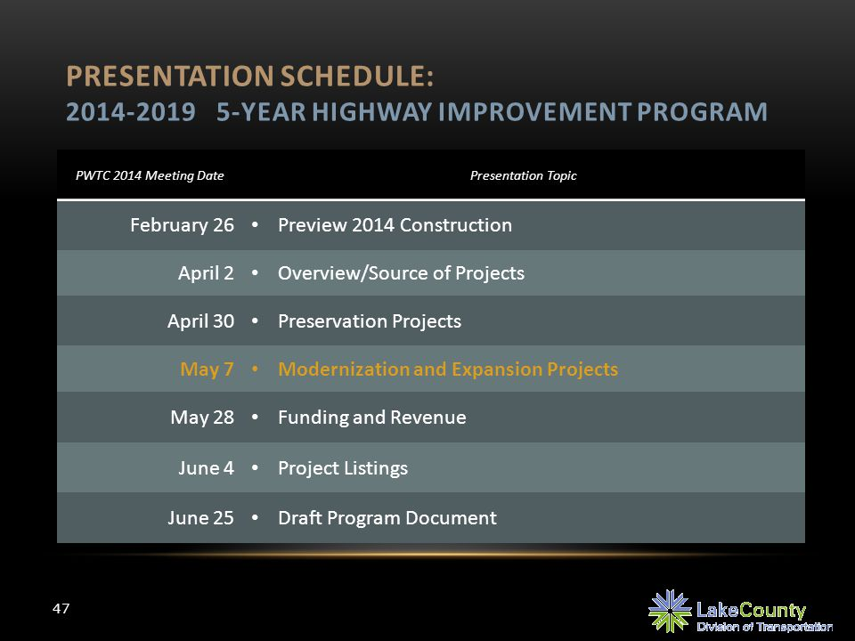 PRESENTATION SCHEDULE: 2014-2019 5-YEAR HIGHWAY IMPROVEMENT PROGRAM PWTC 2014 Meeting DatePresentation Topic February 26 Preview 2014 Construction April 2 Overview/Source of Projects April 30 Preservation Projects May 7 Modernization and Expansion Projects May 28 Funding and Revenue June 4 Project Listings June 25 Draft Program Document 47