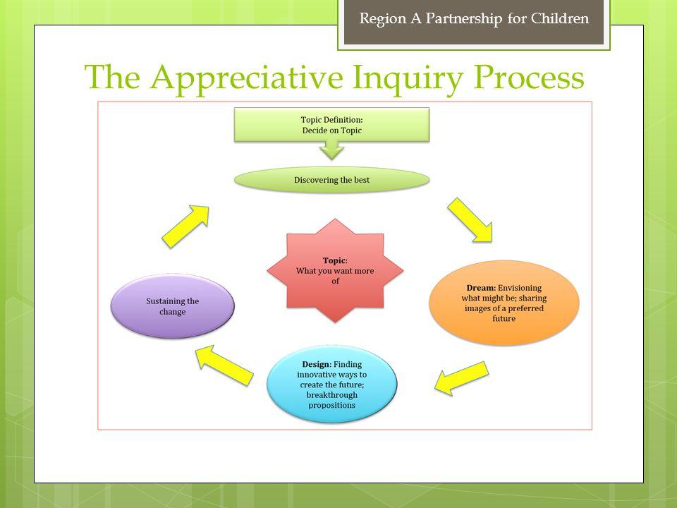 The Appreciative Inquiry Process Region A Partnership for Children