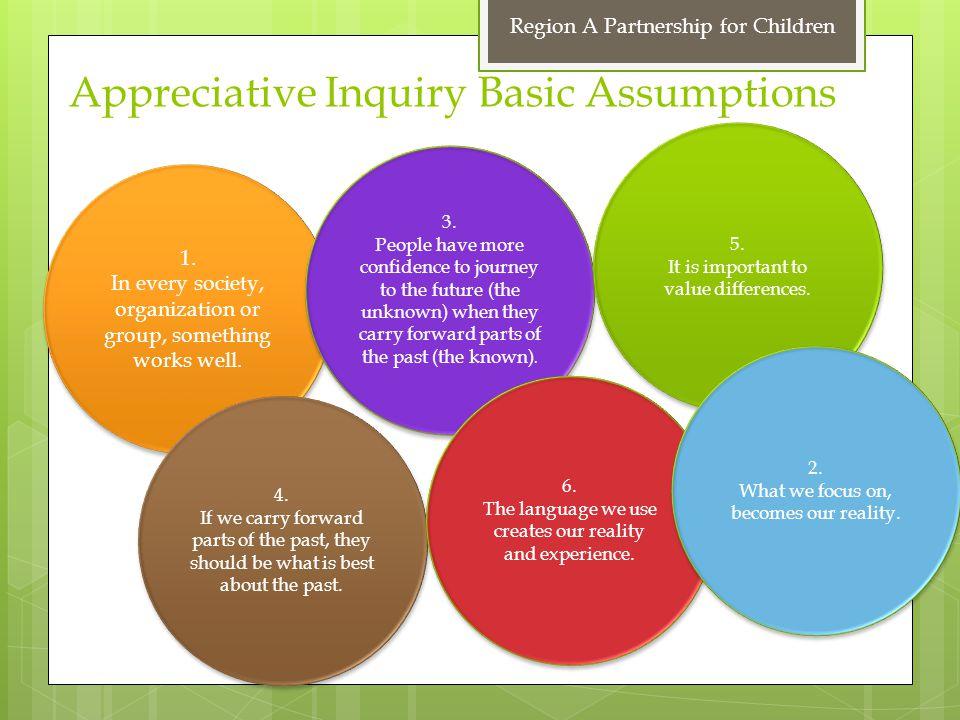 Appreciative Inquiry Basic Assumptions 1.