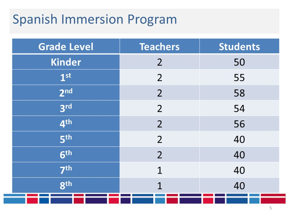 Grade LevelTeachersStudents Kinder250 1 st 255 2 nd 258 3 rd 254 4 th 256 5 th 240 6 th 240 7 th 140 8 th 140 Spanish Immersion Program 5