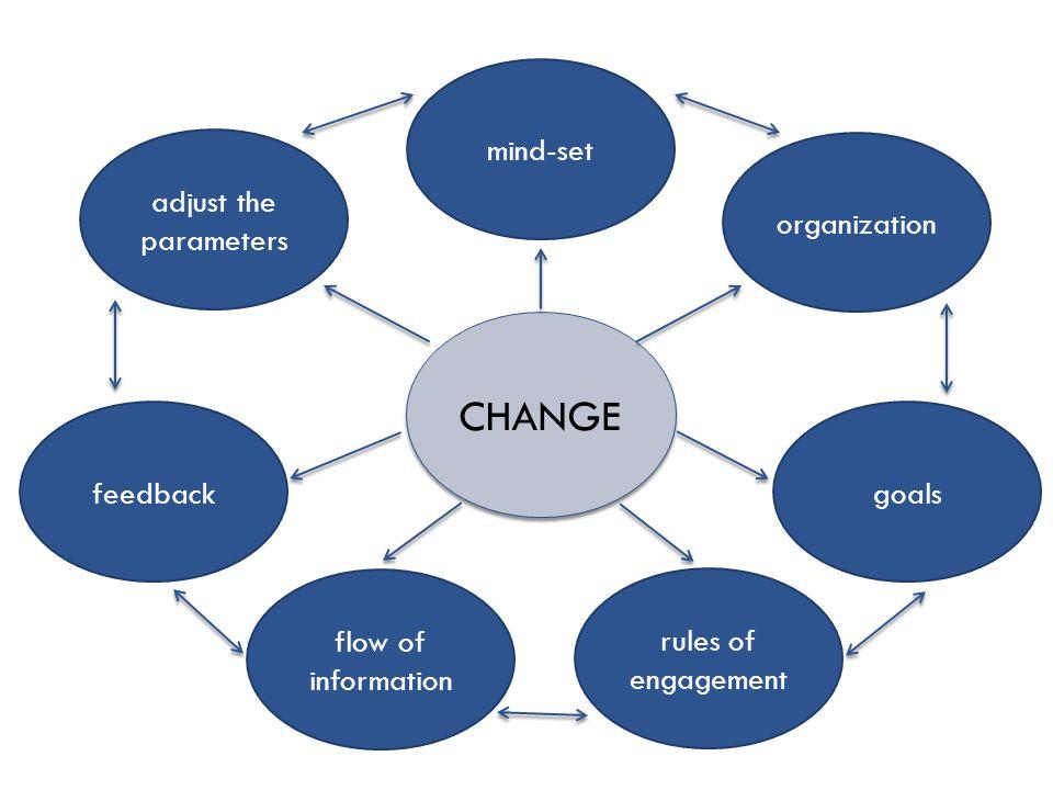 CHANGE adjust the parameters organization mind-set feedbackgoals flow of information rules of engagement