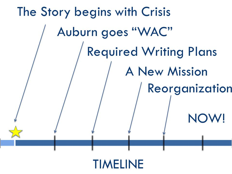Auburn goes WAC The Story begins with Crisis Required Writing Plans A New Mission Reorganization NOW.