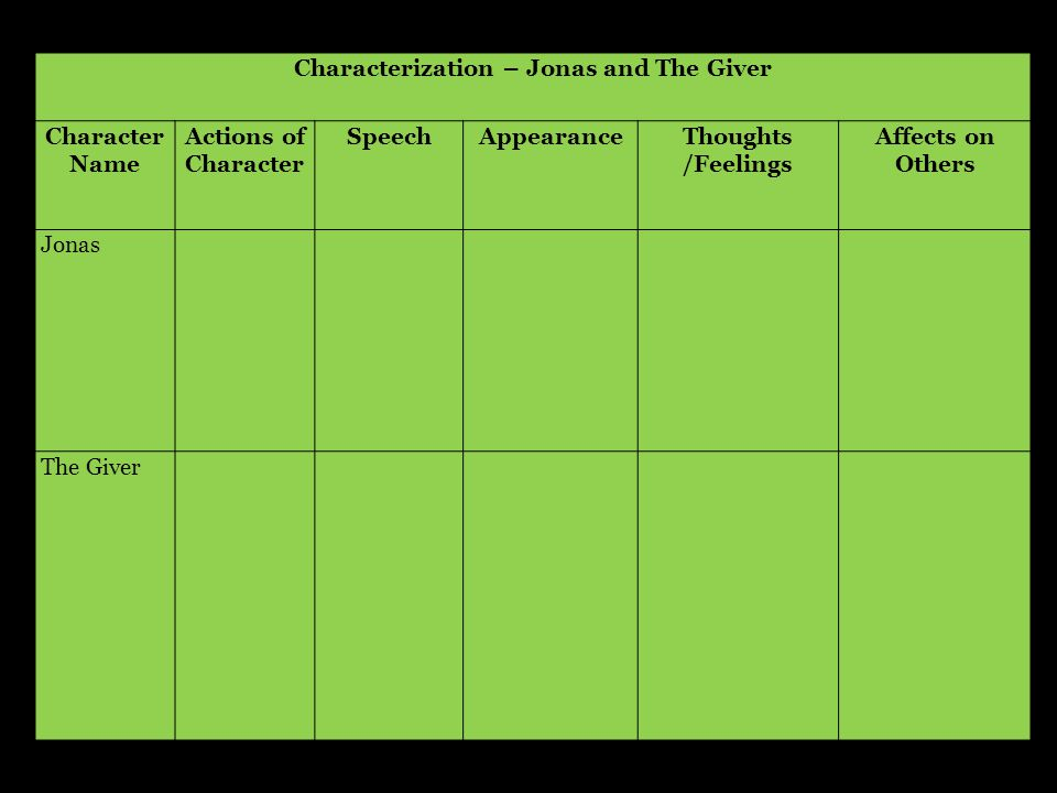 Characterization – Jonas and The Giver Character Name Actions of Character SpeechAppearanceThoughts /Feelings Affects on Others Jonas The Giver