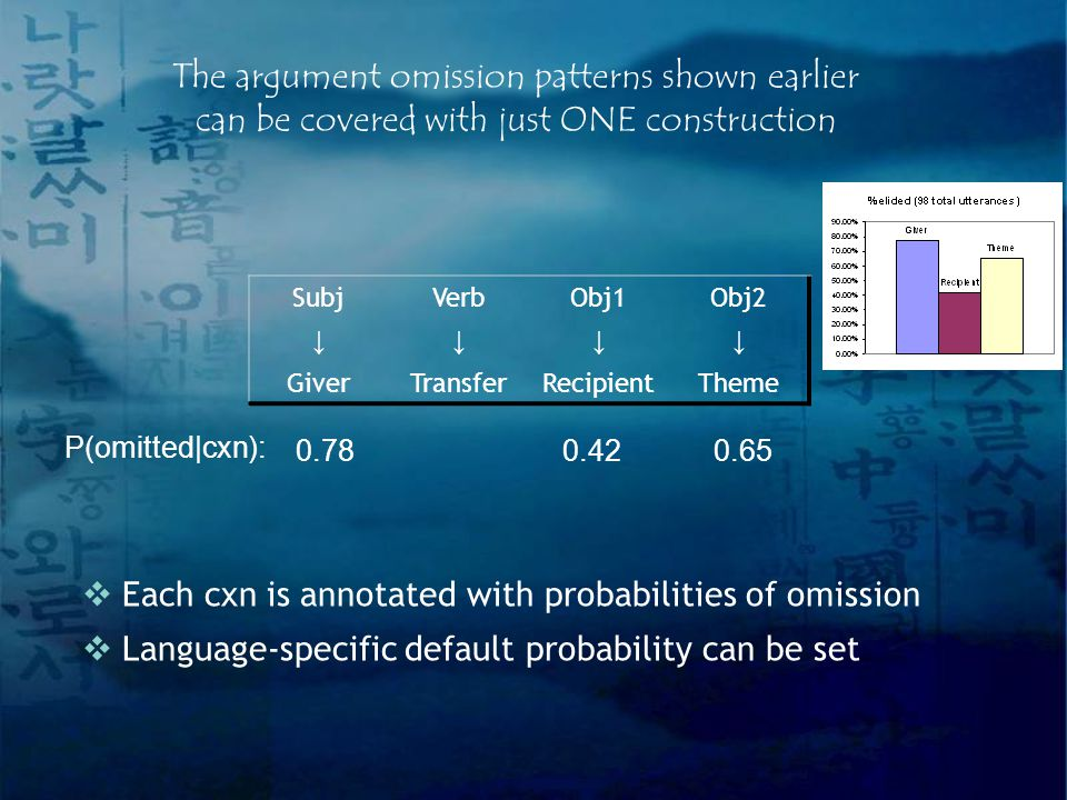 The argument omission patterns shown earlier can be covered with just ONE construction  Each cxn is annotated with probabilities of omission  Language-specific default probability can be set SubjVerbObj1Obj2 ↓↓↓↓ GiverTransferRecipientTheme 0.780.420.65 P(omitted|cxn):