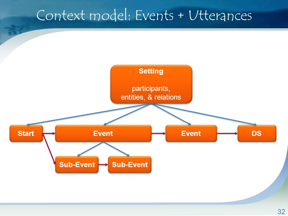 32 Context model: Events + Utterances Setting participants, entities, & relations Setting participants, entities, & relations Start Event DS Sub-Event