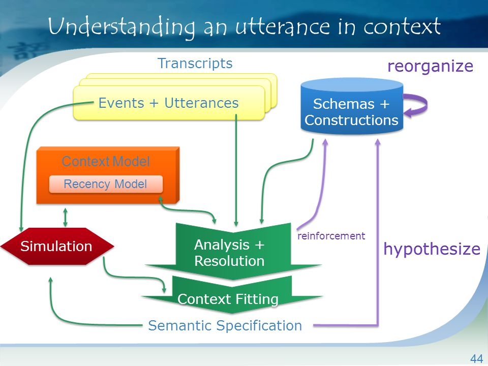 44 Understanding an utterance in context Schemas + Constructions Simulation Transcripts Events + Utterances Semantic Specification Analysis + Resolution Context Fitting Context Model Recency Model