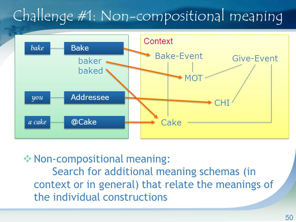 Challenge #1: Non-compositional meaning  Non-compositional meaning: Search for additional meaning schemas (in context or in general) that relate the meanings of the individual constructions 50 you Addressee Bake bake baker baked Bake-Event CHI Cake MOT a cake @Cake Give-Event