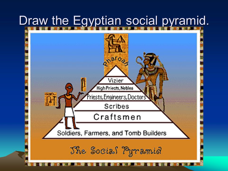 Draw the Egyptian social pyramid.