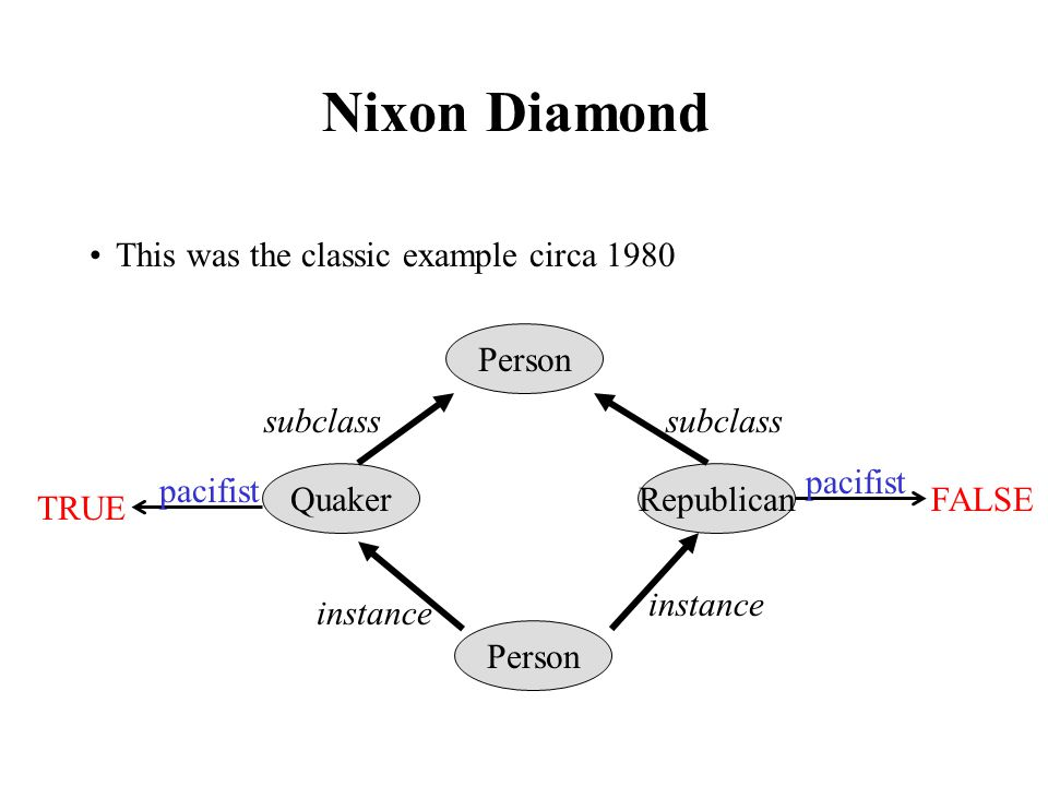 Nixon Diamond This was the classic example circa 1980 Person Republican Person Quaker instance subclass FALSE pacifist TRUE pacifist