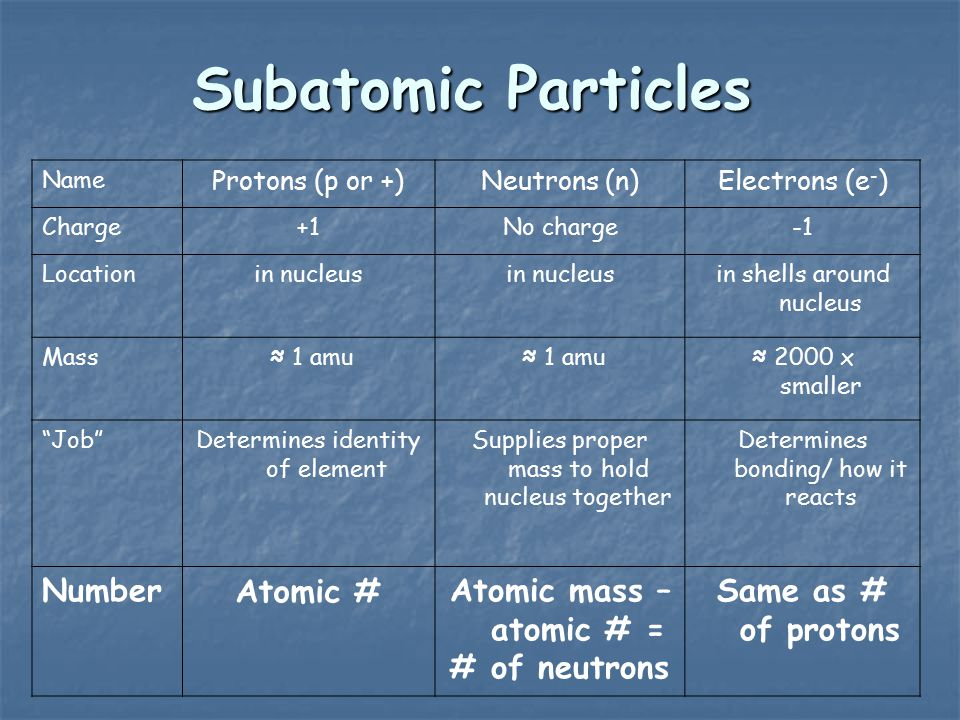 Subatomic Particles Name Protons (p or +)Neutrons (n)Electrons (e - ) Charge+1No charge Locationin nucleus in shells around nucleus Mass ≈ 1 amu ≈ 2000 x smaller Job Determines identity of element Supplies proper mass to hold nucleus together Determines bonding/ how it reacts NumberAtomic #Atomic mass – atomic # = # of neutrons Same as # of protons