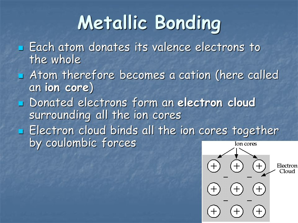 Metallic Bonding Each atom donates its valence electrons to the whole Each atom donates its valence electrons to the whole Atom therefore becomes a cation (here called an ion core) Atom therefore becomes a cation (here called an ion core) Donated electrons form an electron cloud surrounding all the ion cores Donated electrons form an electron cloud surrounding all the ion cores Electron cloud binds all the ion cores together by coulombic forces Electron cloud binds all the ion cores together by coulombic forces