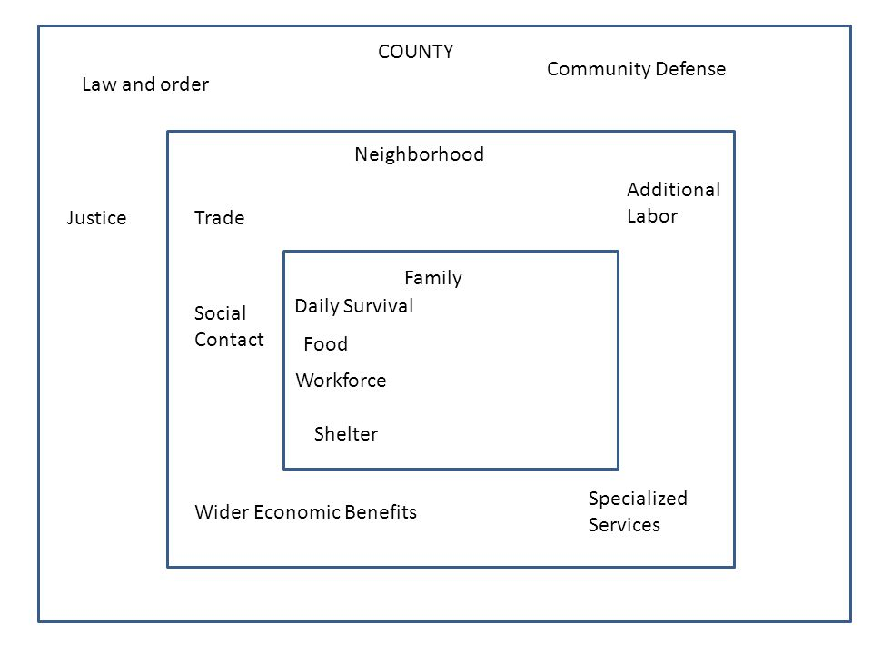 counSocial COUNTY Neighborhood Family Law and order Trade Daily Survival Food Workforce Justice Community Defense Social Contact Specialized Services Wider Economic Benefits Additional Labor Shelter