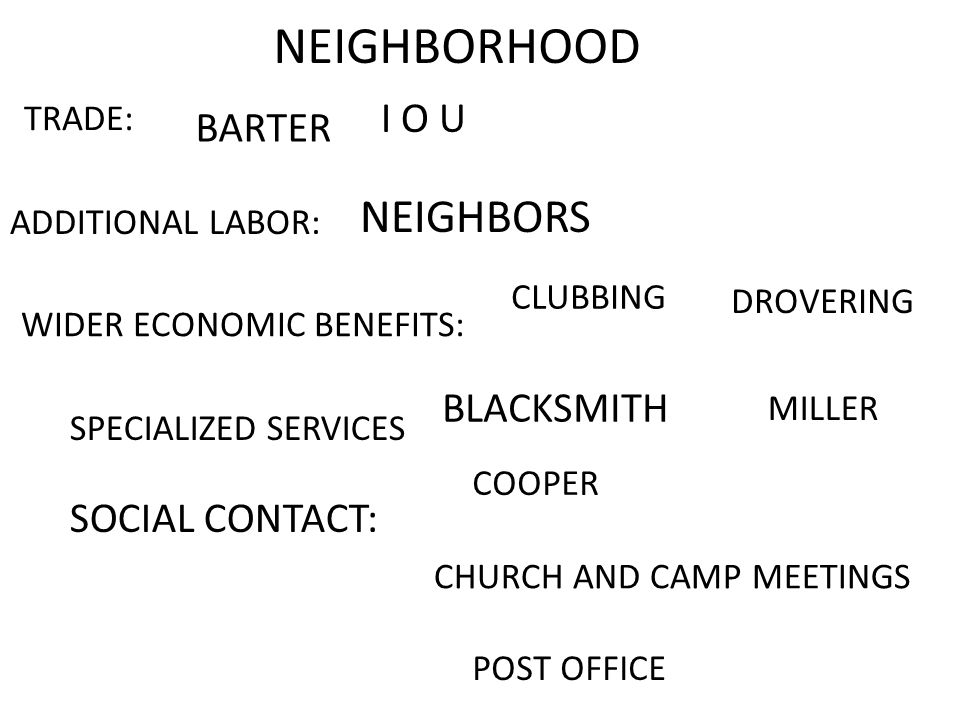 NEIGHBORHOOD ADDITIONAL LABOR: WIDER ECONOMIC BENEFITS: SOCIAL CONTACT: TRADE: NEIGHBORS CLUBBING DROVERING CHURCH AND CAMP MEETINGS BARTER I O U SPECIALIZED SERVICES MILLER BLACKSMITH COOPER POST OFFICE