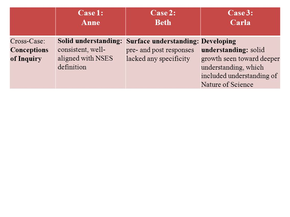 Case 1: Anne Case 2: Beth Case 3: Carla Cross-Case: Conceptions of Inquiry Solid understanding: consistent, well- aligned with NSES definition Surface understanding: pre- and post responses lacked any specificity Developing understanding: solid growth seen toward deeper understanding, which included understanding of Nature of Science Cross-Case: Beliefs in Inquiry Practice Maintained High Belief: motivation and implementation remained high despite lower perceived administrative support.