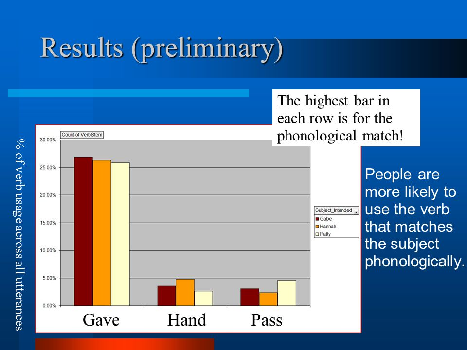 Results (preliminary) People are more likely to use the verb that matches the subject phonologically.