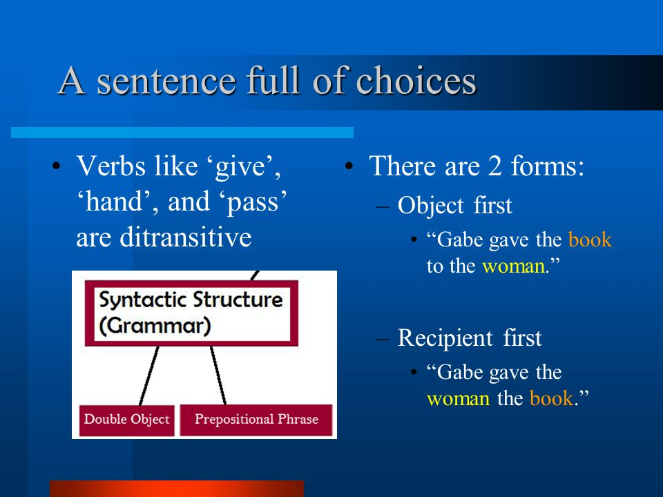 A sentence full of choices Verbs like 'give', 'hand', and 'pass' are ditransitive There are 2 forms: –Object first Gabe gave the book to the woman. –Recipient first Gabe gave the woman the book.