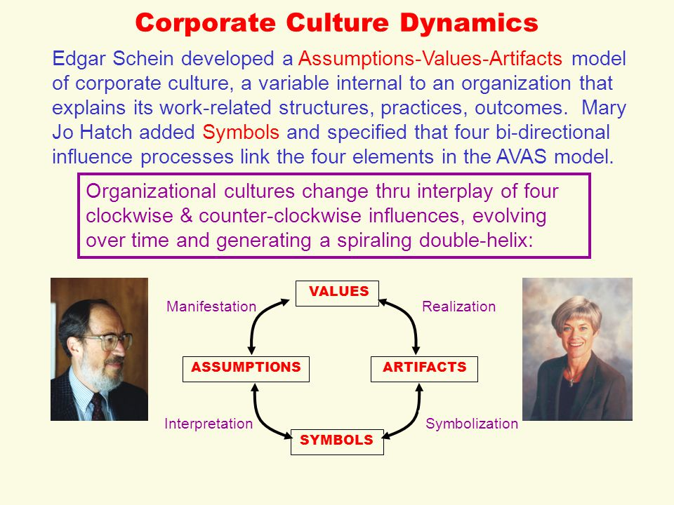 Corporate Culture Dynamics SYMBOLS VALUES ASSUMPTIONSARTIFACTS Symbolization RealizationManifestation Interpretation Edgar Schein developed a Assumptions-Values-Artifacts model of corporate culture, a variable internal to an organization that explains its work-related structures, practices, outcomes.
