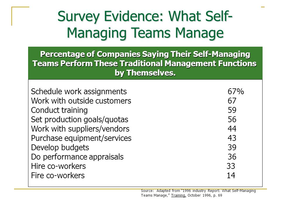 Percentage of Companies Saying Their Self-Managing Teams Perform These Traditional Management Functions by Themselves.