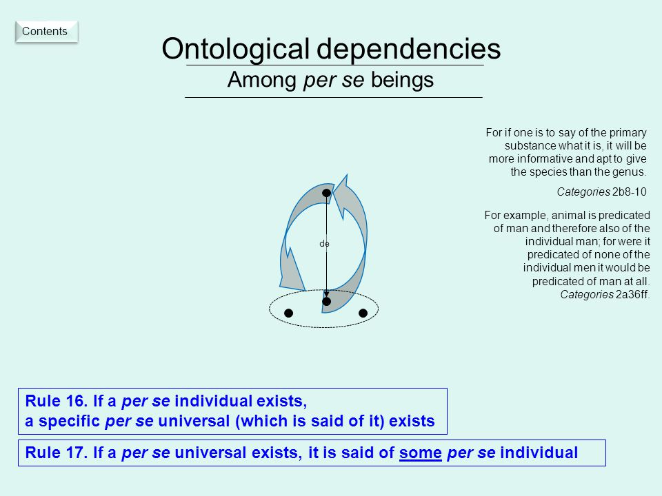 Ontological dependencies Among per se beings Rule 16.