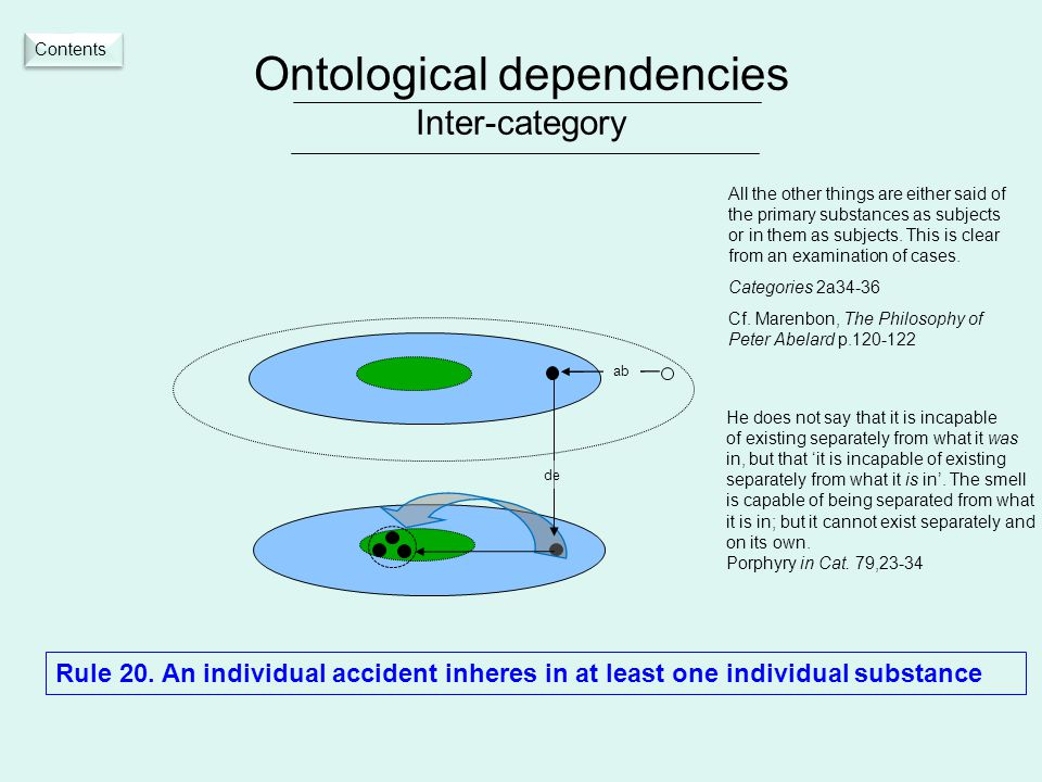 Ontological dependencies Inter-category Rule 20.