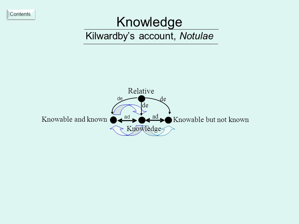 Knowledge Kilwardby's account, Notulae Knowable but not known R elative Knowledge ad de Knowable and known ad de Contents