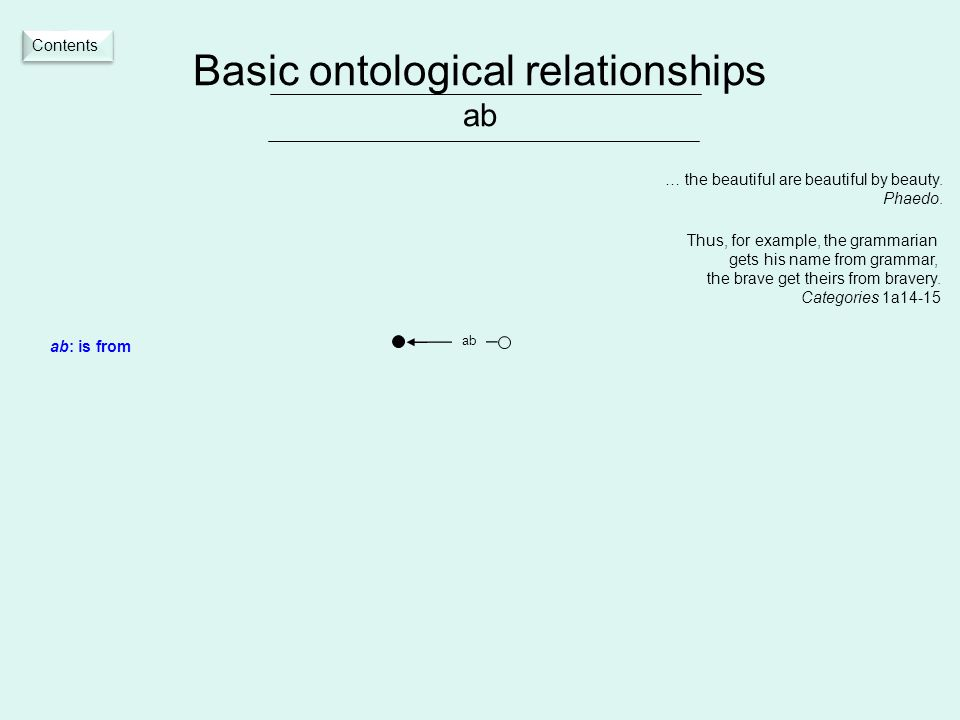 Basic ontological relationships ab ab ab: is from … the beautiful are beautiful by beauty.