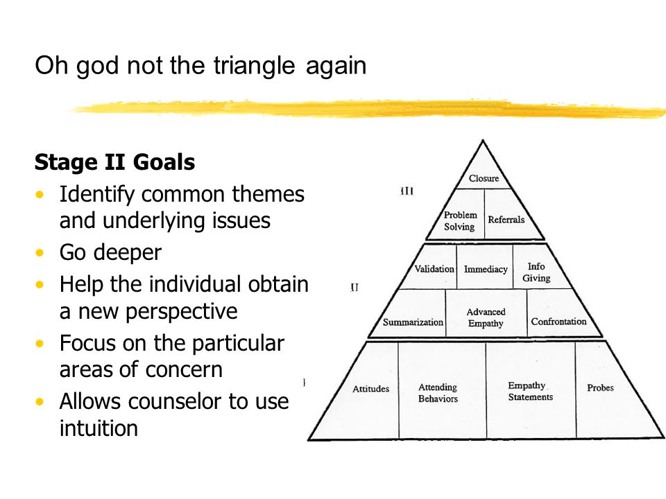Oh god not the triangle again Stage II Goals Identify common themes and underlying issues Go deeper Help the individual obtain a new perspective Focus