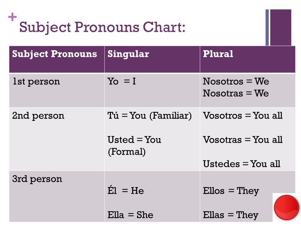 + Subject Pronouns Chart: Subject PronounsSingularPlural 1st personYo = INosotros = We Nosotras = We 2nd personTú = You (Familiar) Usted = You (Formal